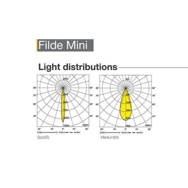 میزان زاویه پخش نور چراغ سقفی توکار
